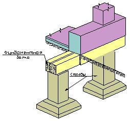 Столбчатые фундаменты